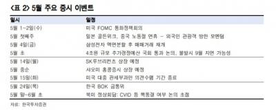 """""""5월 악재 완화 국면…코스피 2430~2580 전망""""-한국"""