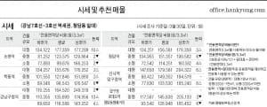 [4/2] 주간 오피스 시세-강남 7호선 역세권과 도산대로 주변
