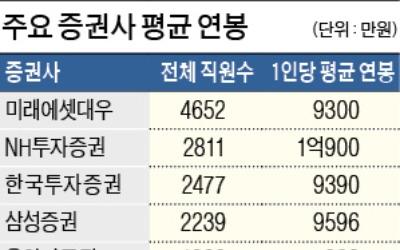 증권사 직원 연봉 1위는 KTB투자증권