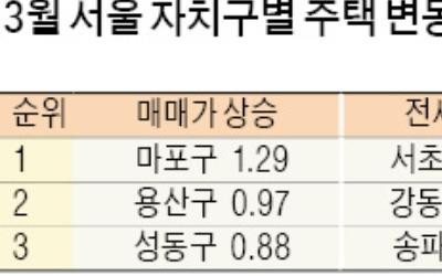 3월 서울 집값 상승, 강북 '마용성'이 주도