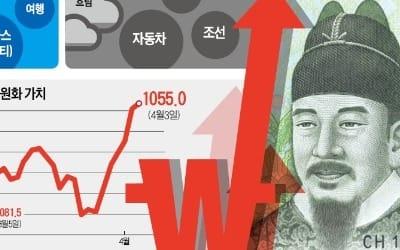 전력·음식료·항공株 '맑음', 달러ETF·車·IT株 '흐림'