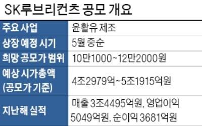 내달 상장 SK루브리컨츠, 최대 5.2조원 '몸값' 도전