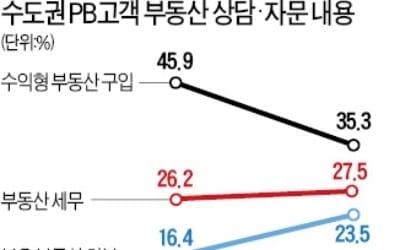 PB고객 부동산 처분 문의 급증… 재건축·재개발 투자 관심도 '뚝'