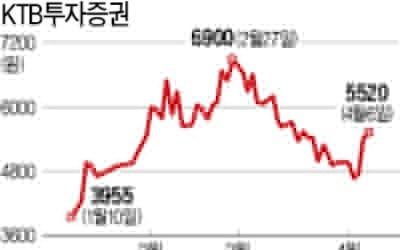 코스닥 벤처펀드 수혜株로 뜬 KTB證