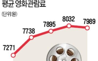 영화티켓 1만원 시대… 택시·지하철요금 인상도 '초읽기'
