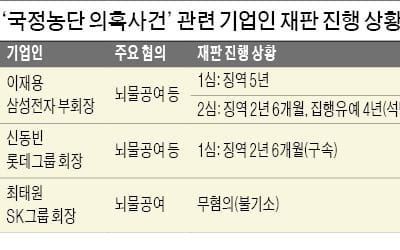 """한숨 돌린 삼성… """"명시·묵시적 청탁 없었다"""""""