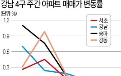 """""""양도세 중과 무섭네""""… 강남4구 아파트값 7개월 만에 '뚝'"""