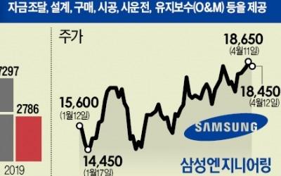 삼성엔지니어링 '5년 만에 다시 찾은 봄'
