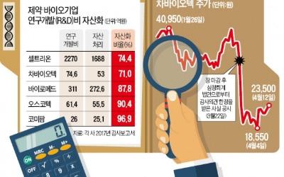 '회계감리' 복병 만난 제약·바이오株