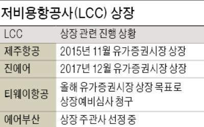 증시 상장 '날개' 다는 LCC들… 티웨이항공·에어부산, 연내 IPO 추진