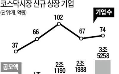 올해 코스닥 IPO 사상 최대… 공모액 4조원 육박할 듯