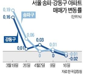 송파·강동구도 8개월 만에↓… 강남 아파트값 2주 연속 하락