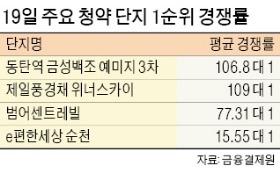 '동탄역 예미지 3차' 청약 대박… 경쟁률 106대 1