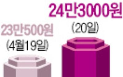 [Hot Stock] 삼성SDS