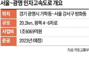 호남~충청~경기북부 261㎞ '서부 대동맥'… 서울~광명 20㎞서 막혔다