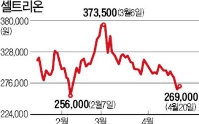 증시 대차잔액 80兆 육박… 바이오株에 집중
