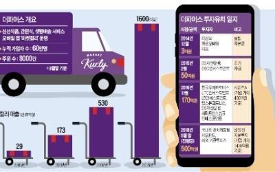 2개월 스타트업에 50억 베팅한 VC… 마켓컬리 '식품배송 혁신' 밑거름