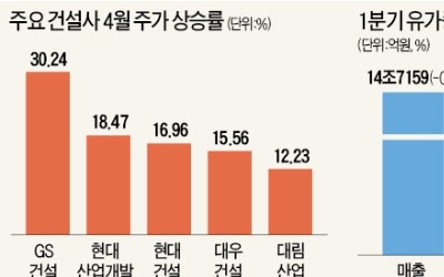 남북경협 기대감에 실적 호전까지… 돌아온 건설株