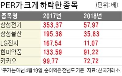 """""""코스피 시총 상위 종목 저평가 더 심해졌다"""""""