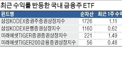 최근 1주일새 '자금 밀물'… 증권주 ETF 볕드나
