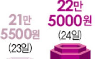 [Hot Stock] 동원F&B