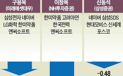 증권사 리서치센터장 '2018 추천종목' 수익률 보니