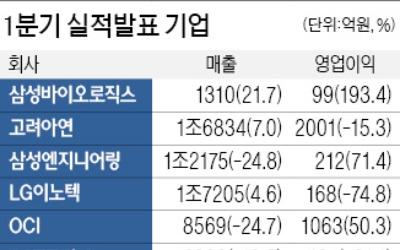 삼성바이오, 1분기 572억 순손실