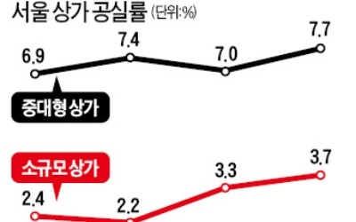외국인 관광객 감소… 서울 '빈 점포' 늘었다