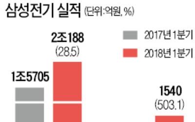 삼성전기 영업이익 6배 '껑충'… 그뒤엔 '전자산업의 쌀' MLCC