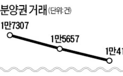 서울 등 조정지역 분양권 거래 '뚝'
