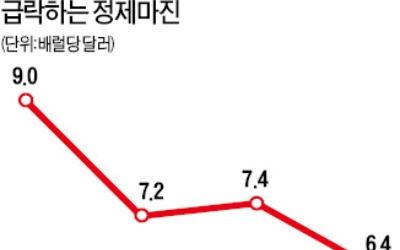중동산 원유 70弗대 지속… 긴장하는 '정유 빅4'