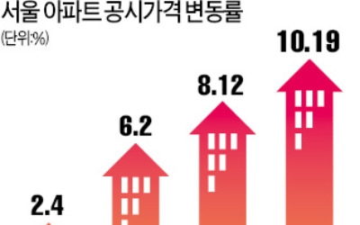 서울 아파트 '보유세 폭탄'… 올해 공동주택 공시가격 10.19% 급등