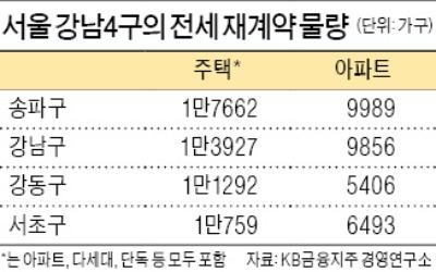 송파구 전세가격이 약세인 이유… 재계약 최다 '헬리오 입주' 영향