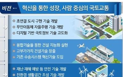 """""""국토교통 R&D에 9조6000억원 예산 투입한다"""""""