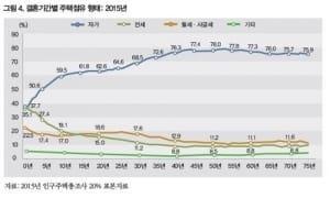 """신혼부부 자가 비중 전세 추월…""""주거 해결 안되면 결혼 포기"""""""