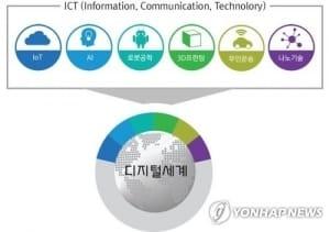 4차 산업혁명 아이디어 흐르는 'ICT이노베이션 스퀘어' 문 연다