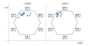 """""""지방 주택시장 본격 침체 진입… 내년까지 이어진다"""""""