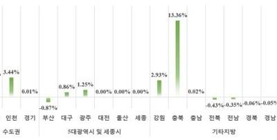 3월 민간아파트 분양가 3.3㎡당 1057만원… 전월비 1.46%↑
