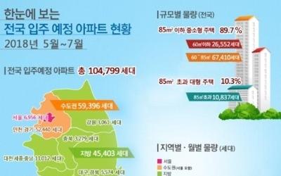 향후 3개월 수도권 아파트 6만가구 입주… 작년 대비 30%↑