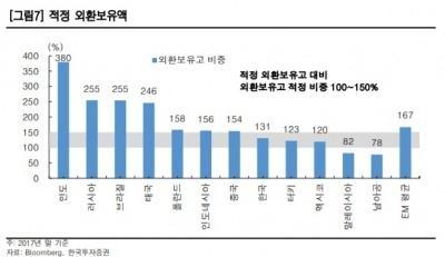 """""""달러화 강세 불구 신흥국 외환위기 가능성 낮다""""-한국"""