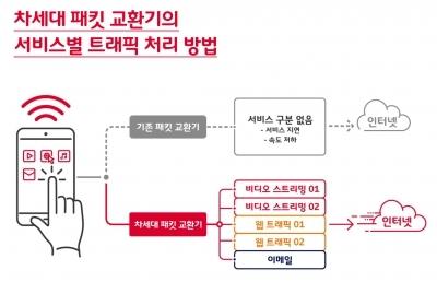 SK텔레콤, 5G급 초고속 '차세대 패킷 교환기' 개발 완료
