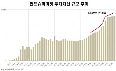"""펀드슈퍼마켓 """"고객 투자자산 올해 3100억 순증…1조4000억 돌파"""""""