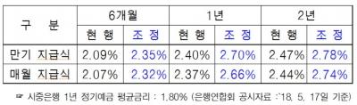 군인공제회, 목돈수탁저축 금리 올린다... 1년만기 2.7%로