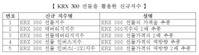 KRX300 레버리지·인덱스 등 파생전략지수 28일 나온다