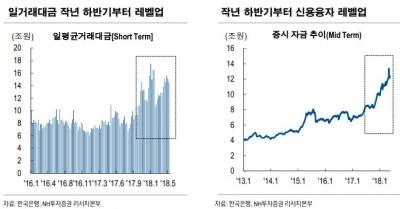 """""""일평균 거래대금 청신호…증권사 2분기도 호실적 기대"""""""