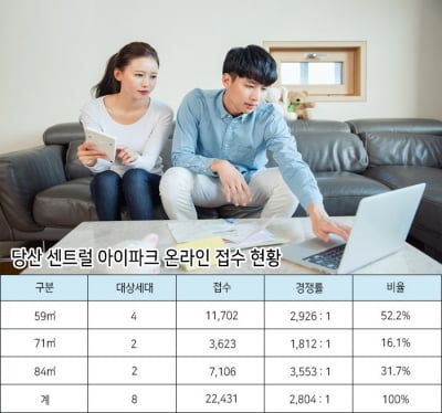 """""""묻지도 따지지도 않는 자격""""…당산센트럴아이파크 3500대 1"""