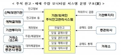 """""""주식 실시간 매매 모니터링 도입…개인 공매도 접근성은 확대"""""""