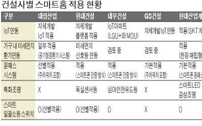 건설사, 통신·포털과 '스마트홈' 주도권 경쟁