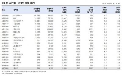 """""""금리·경기 모멘텀 약화…PER 낮고 EPS 높은 종목 20選 추천""""-한국"""