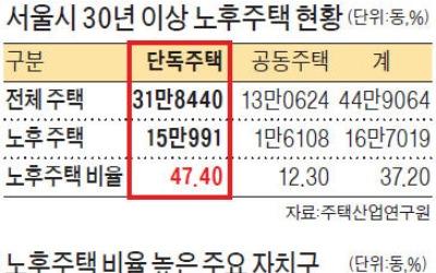 서울 단독주택 절반 30년 넘었다